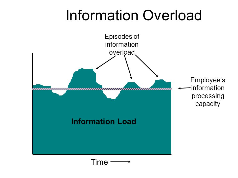 Information Overload Information Load Time