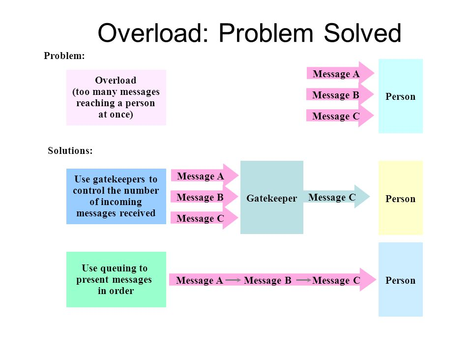 Overload: Problem Solved
