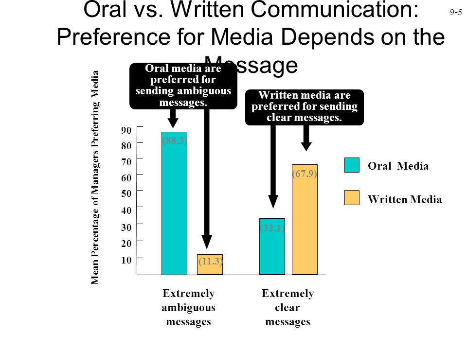 9-5 Oral vs. Written Communication: Preference for Media Depends on the Message. Oral media are. preferred for.