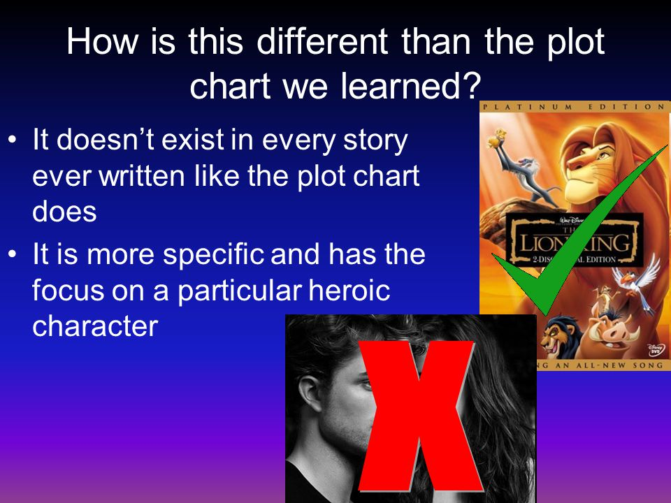 How is this different than the plot chart we learned