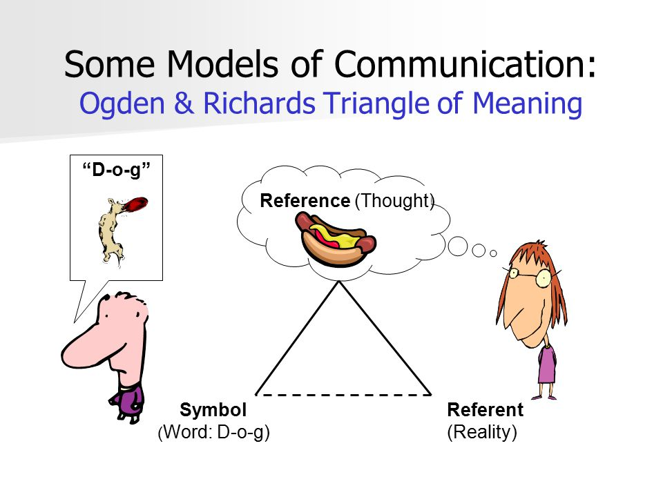 Some Models of Communication: Ogden & Richards Triangle of Meaning
