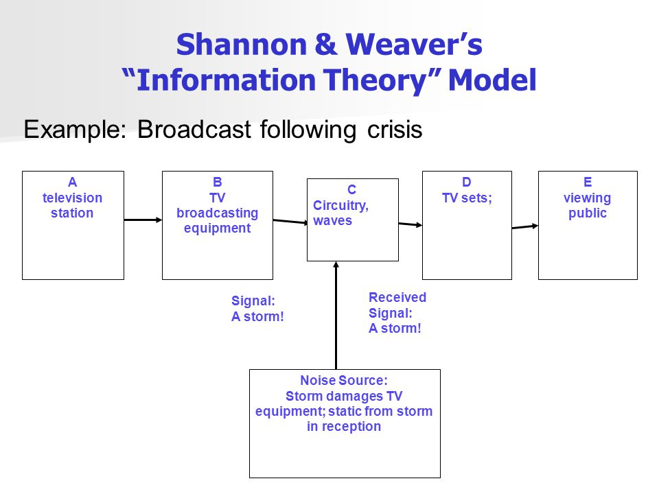 Shannon & Weaver's Information Theory Model