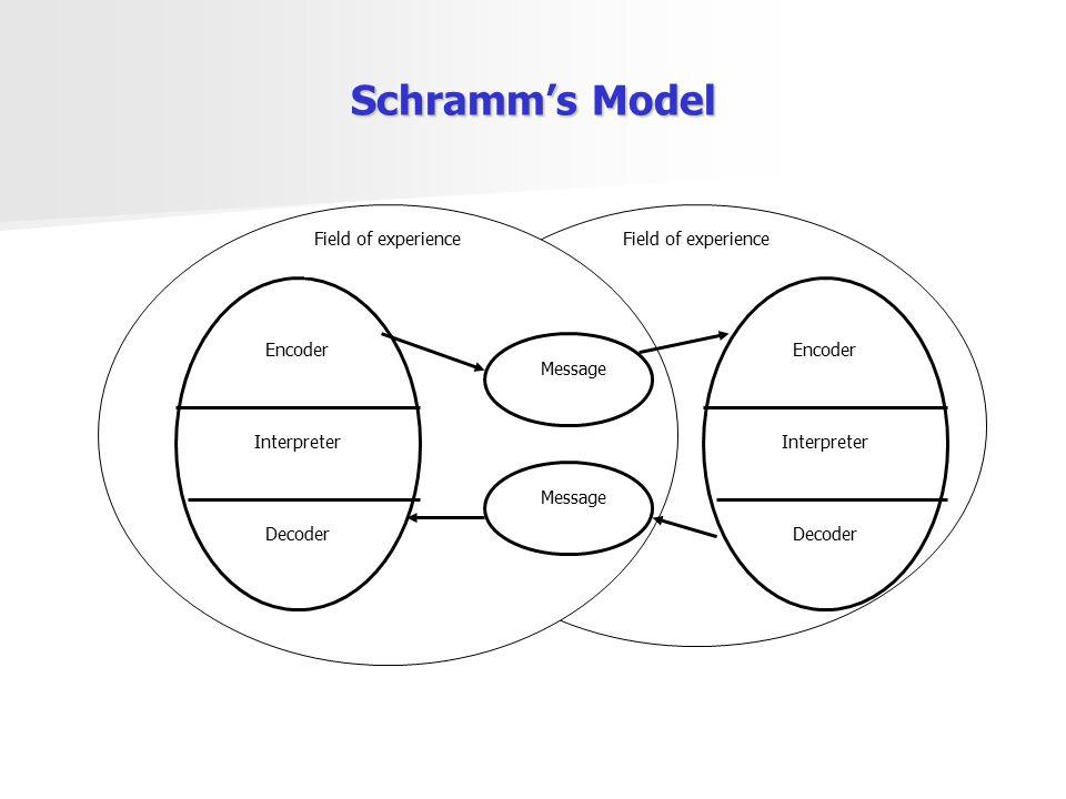 Schramm's Model Field of experience Encoder Message Interpreter