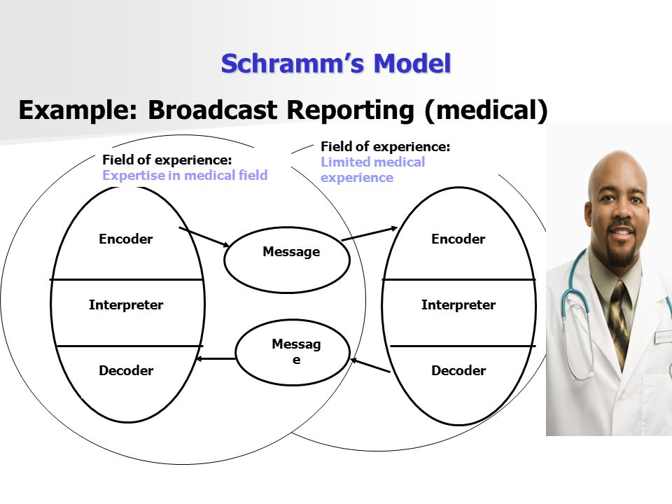 Example: Broadcast Reporting (medical)