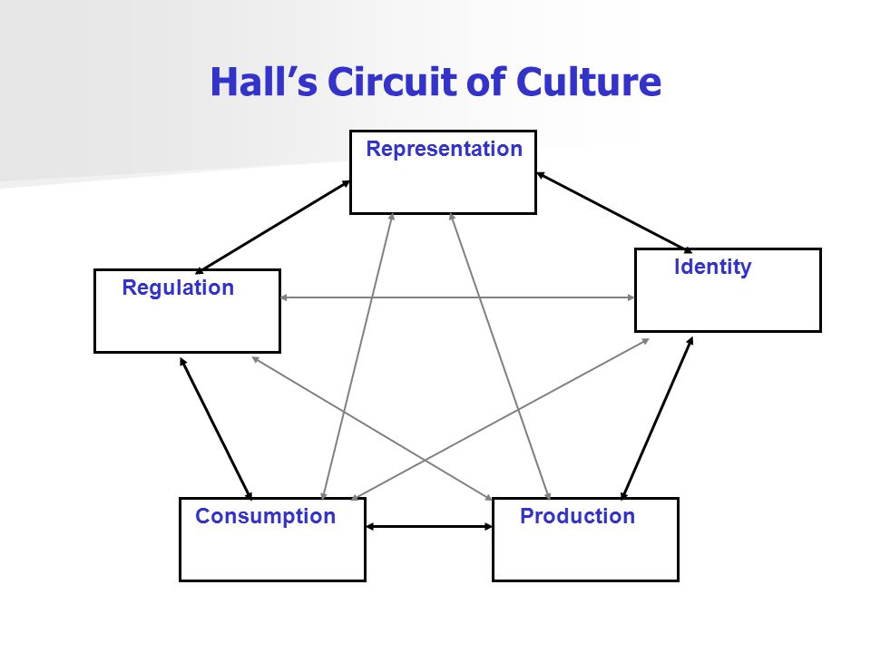 Hall's Circuit of Culture