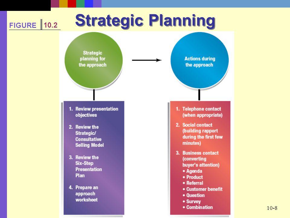 Strategic Planning FIGURE 10.2
