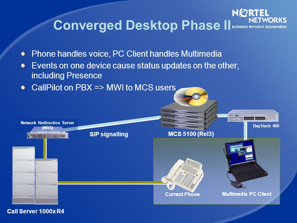 Converged Desktop Phase II