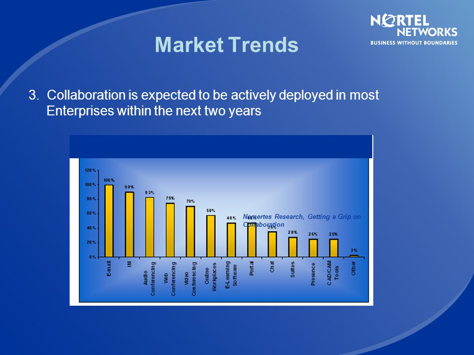 Market Trends 3. Collaboration is expected to be actively deployed in most Enterprises within the next two years.