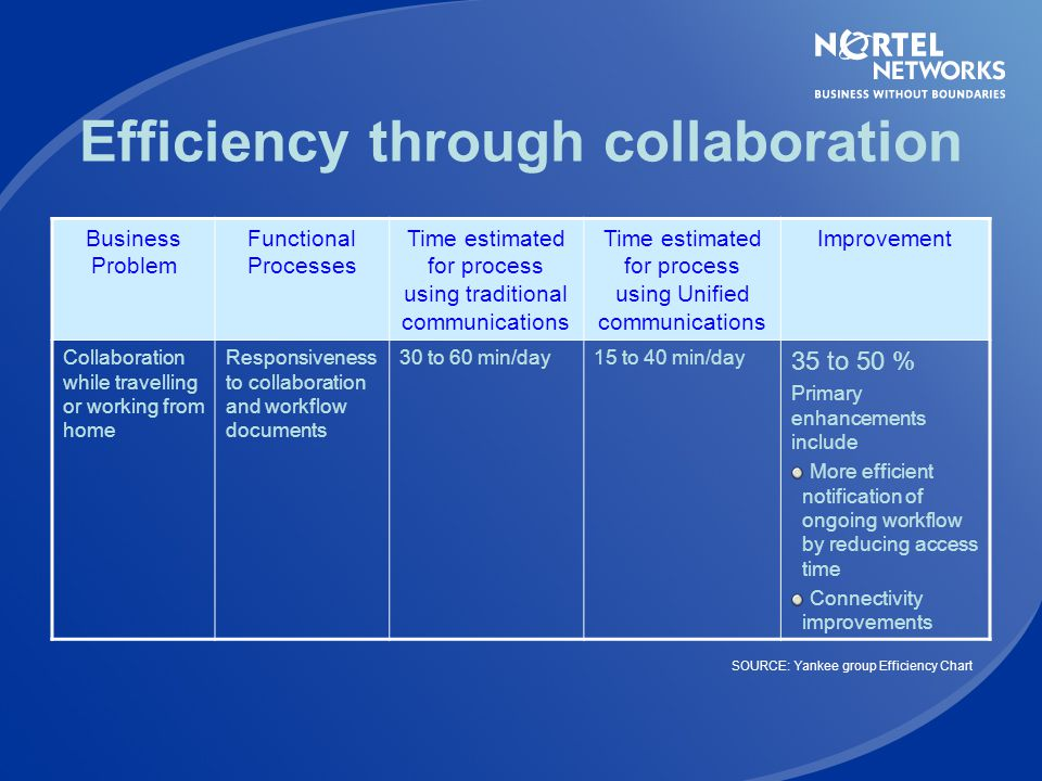 Efficiency through collaboration