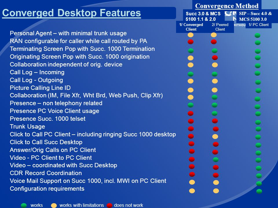 Converged Desktop Features