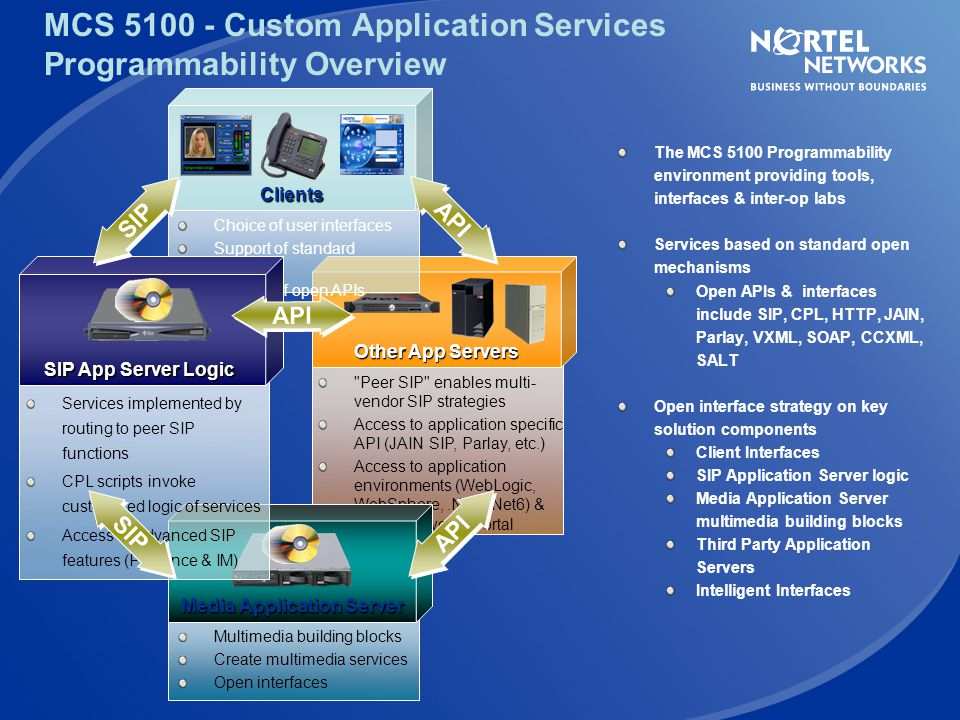 MCS 5100 - Custom Application Services Programmability Overview