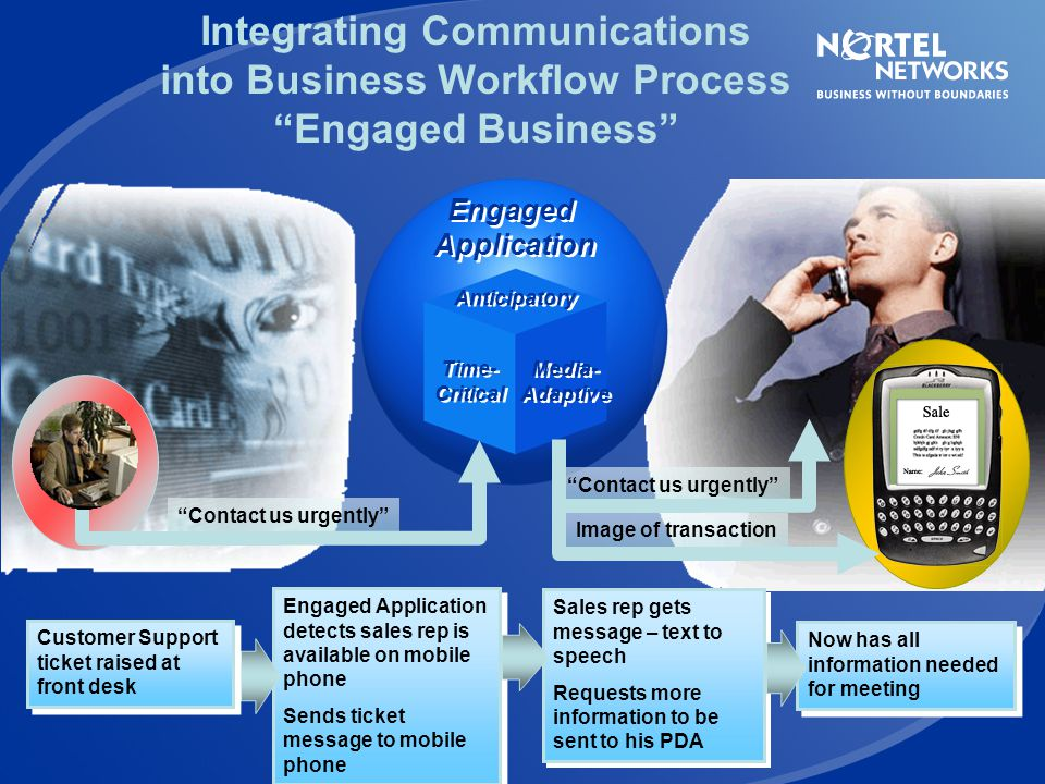 Integrating Communications into Business Workflow Process Engaged Business