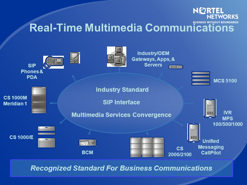 Real-Time Multimedia Communications