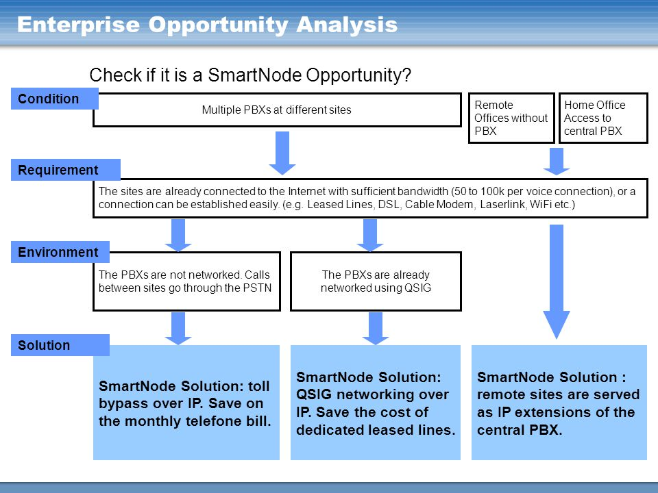 Enterprise Opportunity Analysis