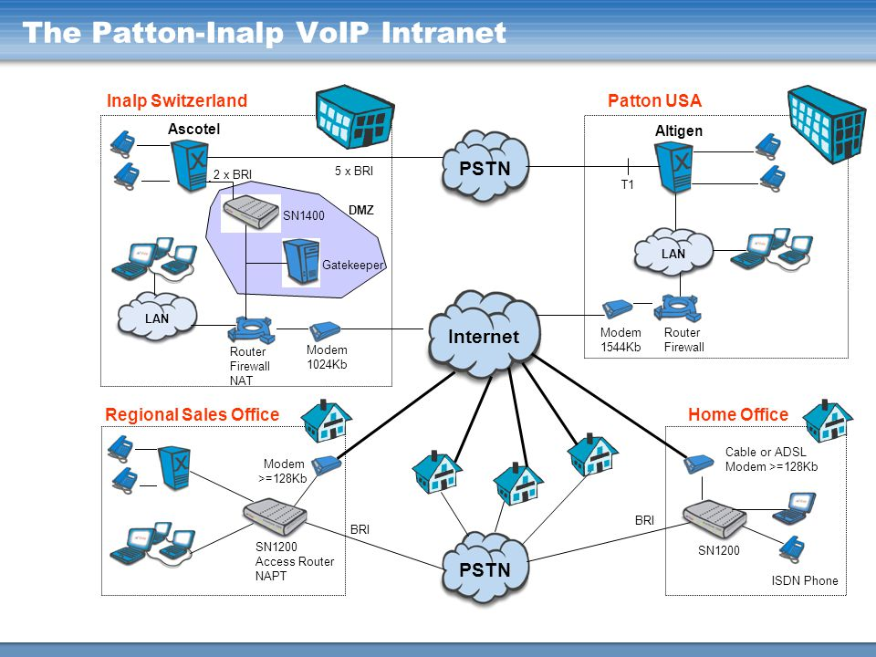 The Patton-Inalp VoIP Intranet