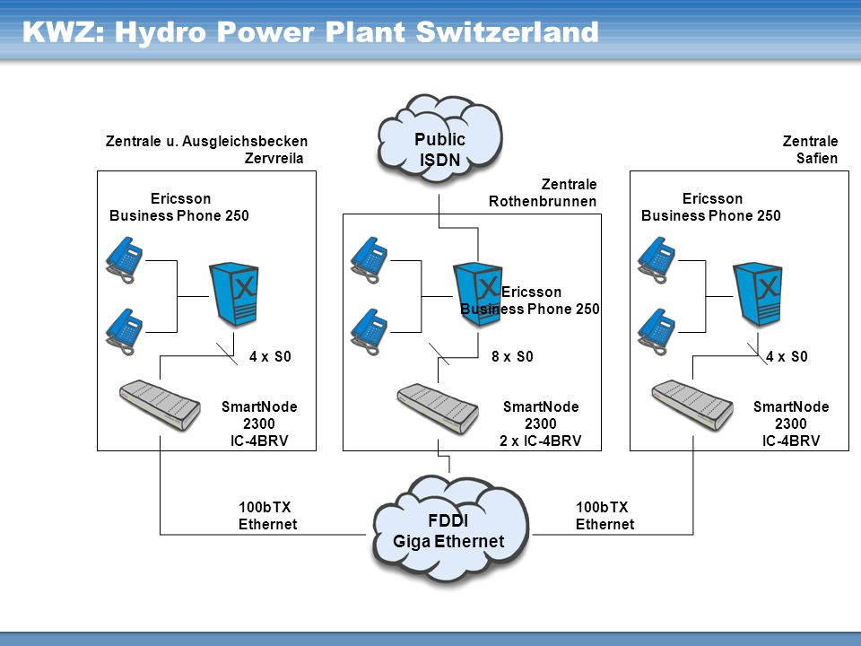 KWZ: Hydro Power Plant Switzerland