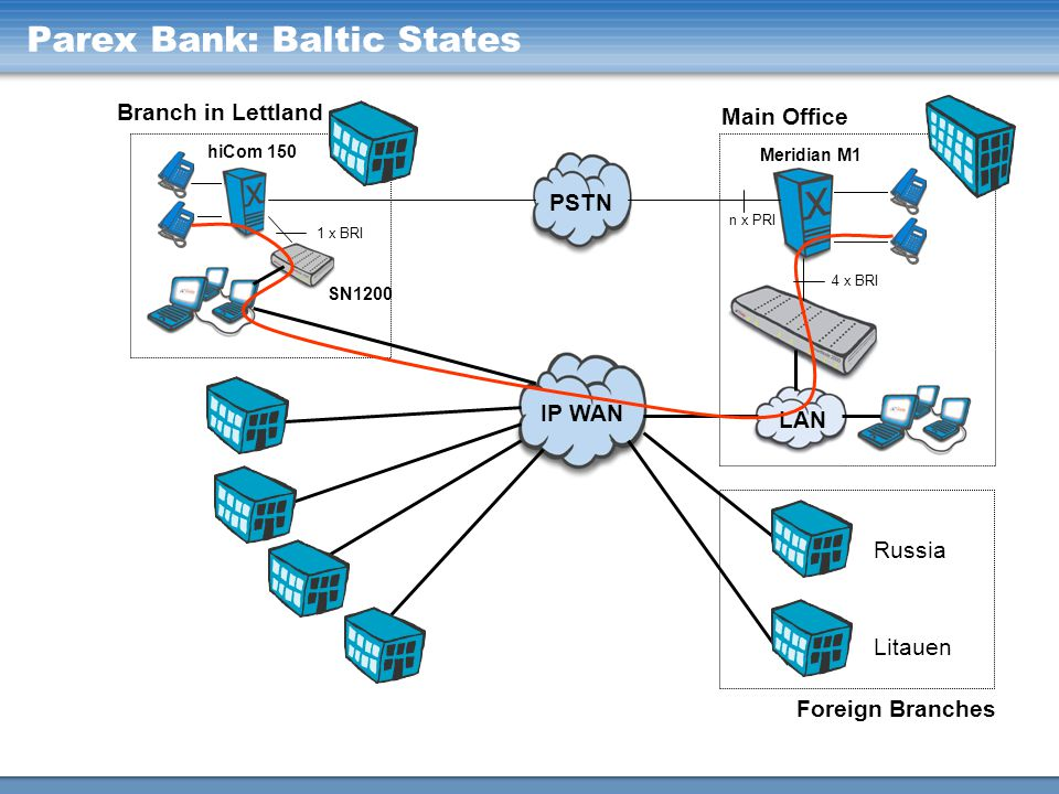 Parex Bank: Baltic States