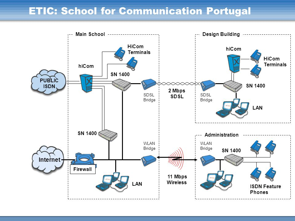 ETIC: School for Communication Portugal