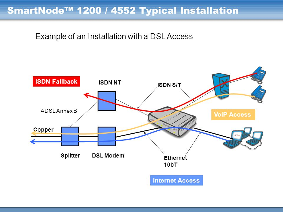 SmartNode™ 1200 / 4552 Typical Installation