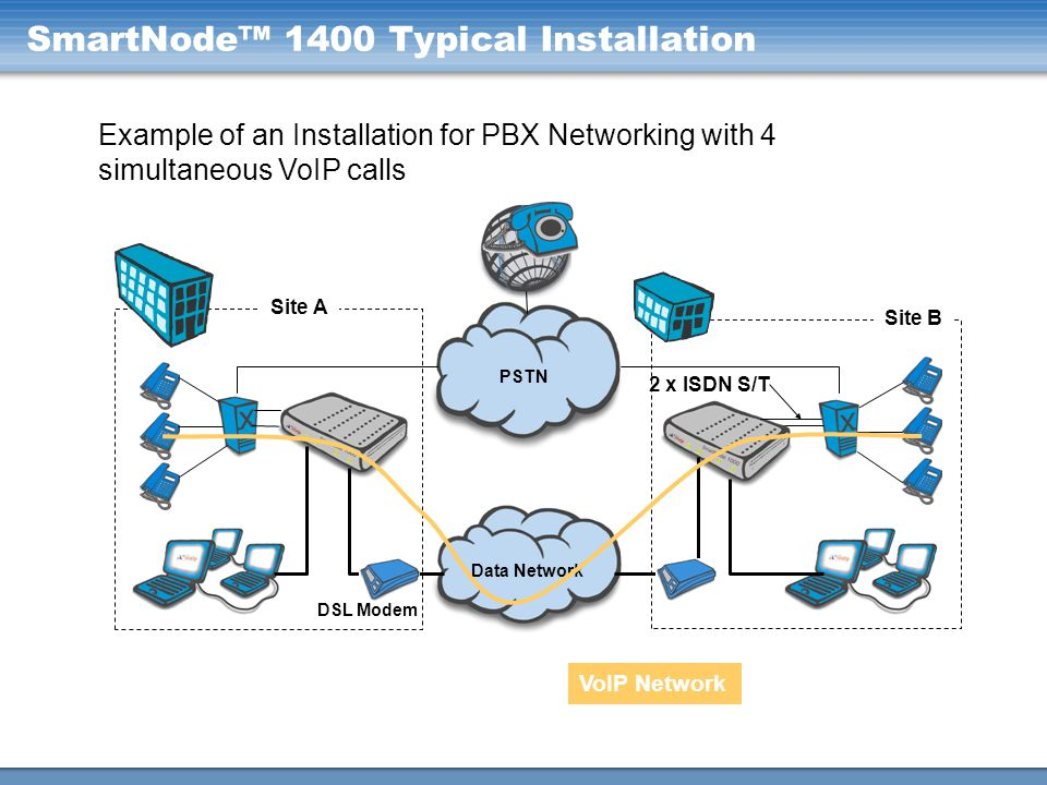 SmartNode™ 1400 Typical Installation