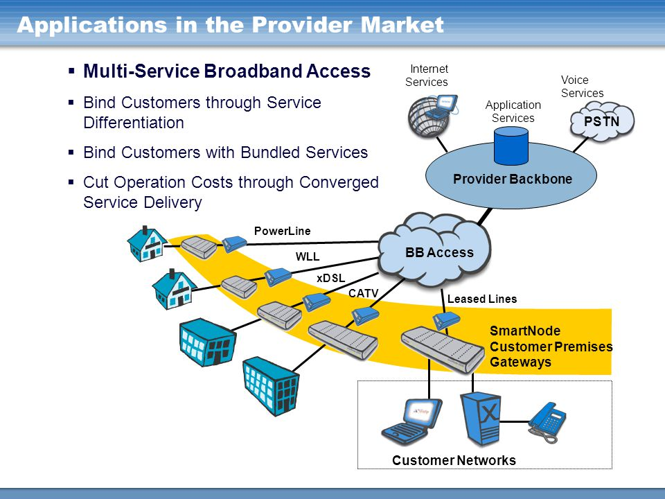 Applications in the Provider Market
