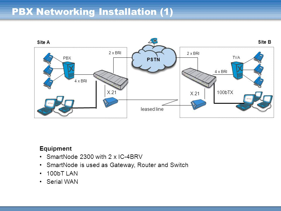 PBX Networking Installation (1)