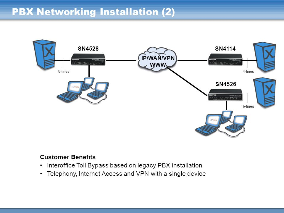 PBX Networking Installation (2)