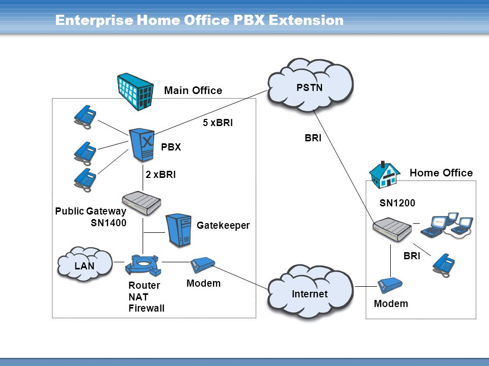 Enterprise Home Office PBX Extension