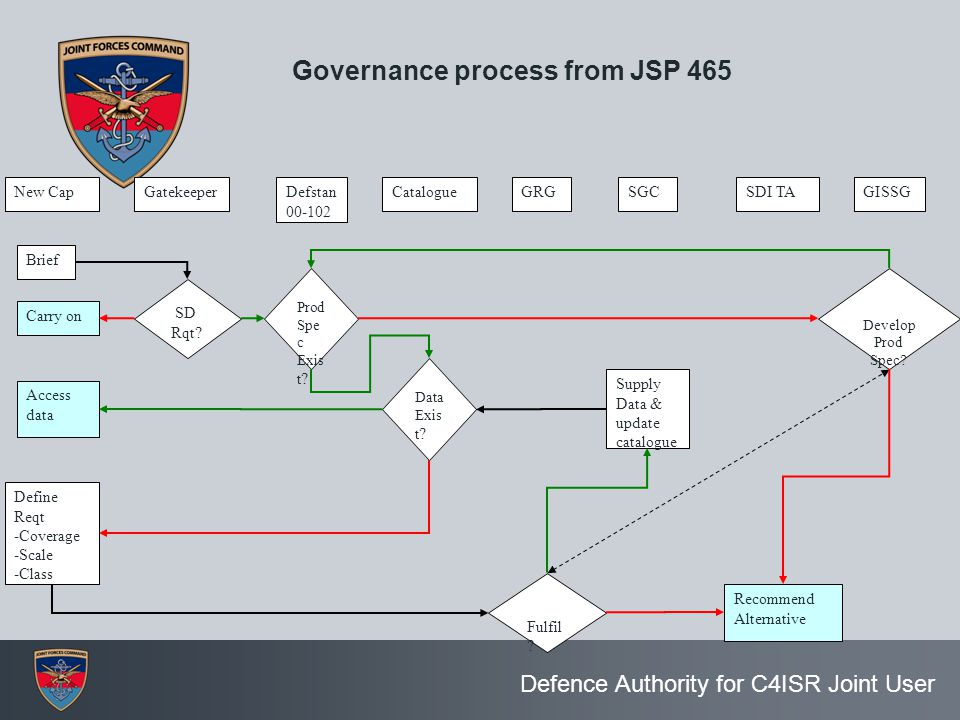 Governance process from JSP 465