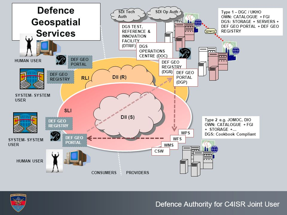 Defence Geospatial Services