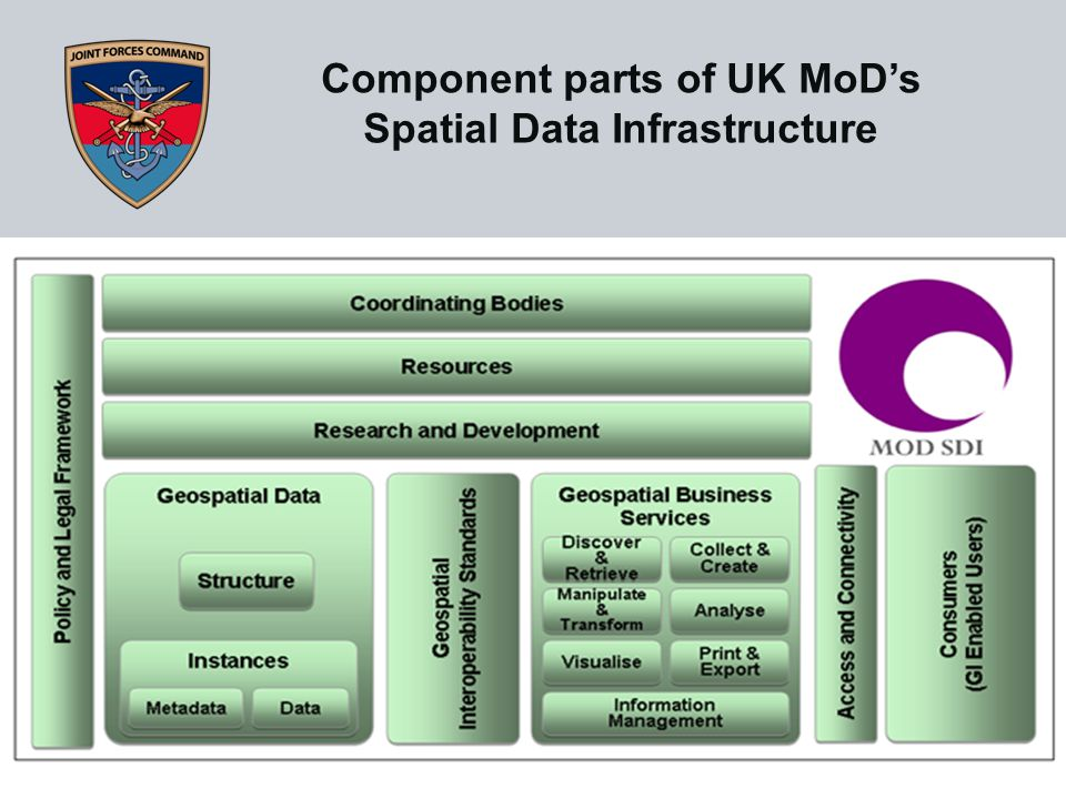 Component parts of UK MoD's Spatial Data Infrastructure