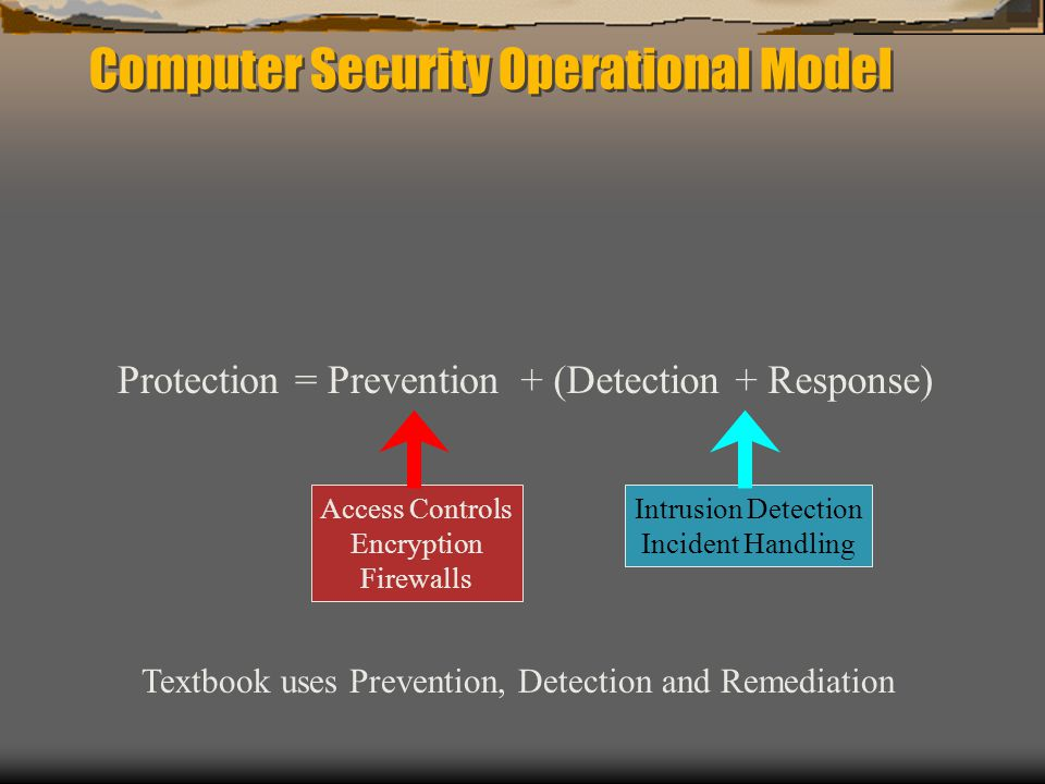 Computer Security Operational Model