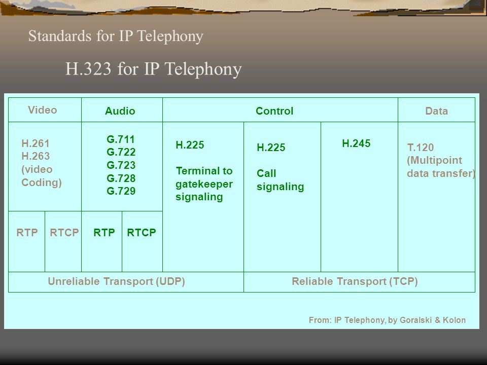H.323 for IP Telephony Standards for IP Telephony Video Audio Control