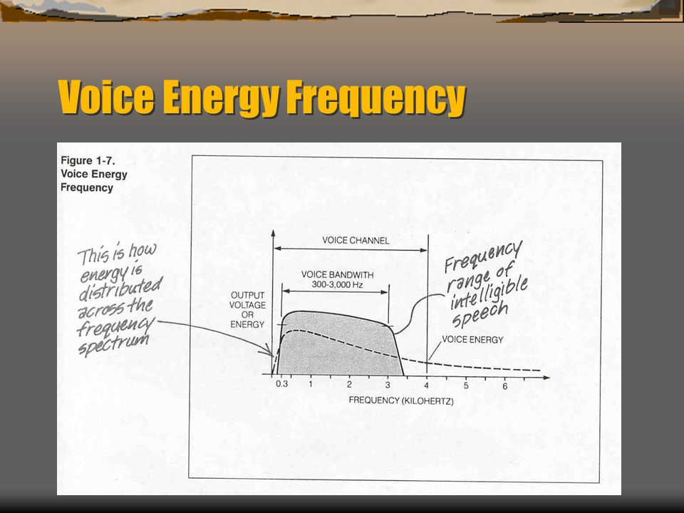 Voice Energy Frequency