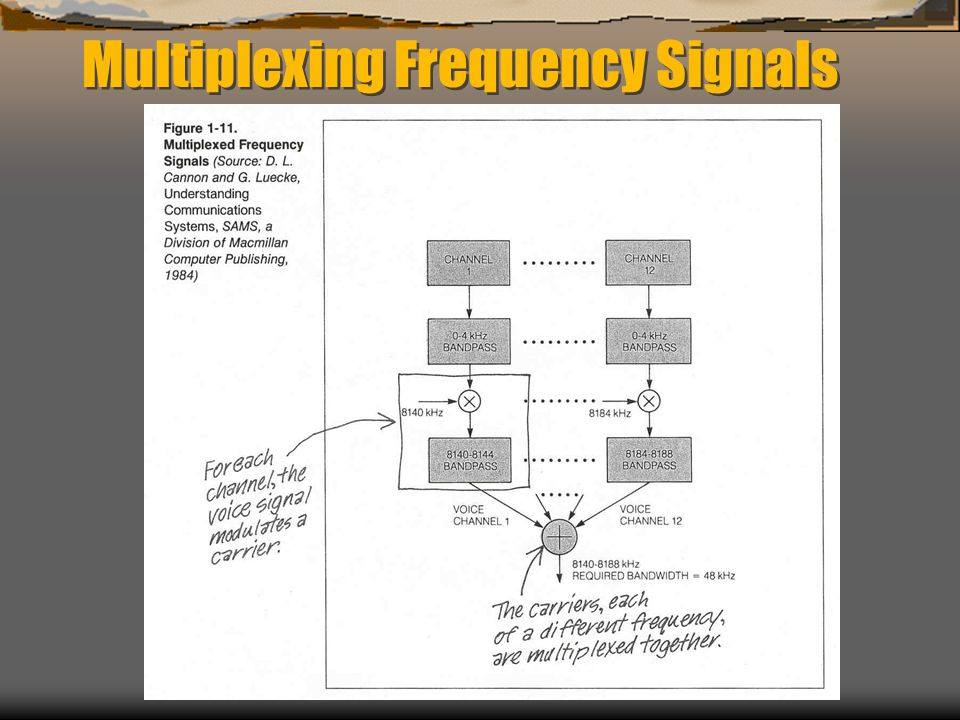 Multiplexing Frequency Signals