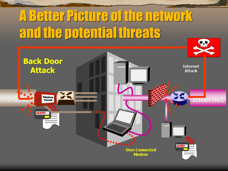 A Better Picture of the network and the potential threats