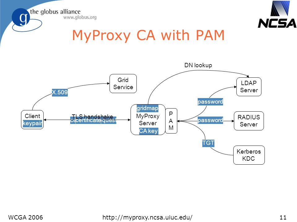 MyProxy CA with PAM DN lookup Grid Service X.509 LDAP Server password