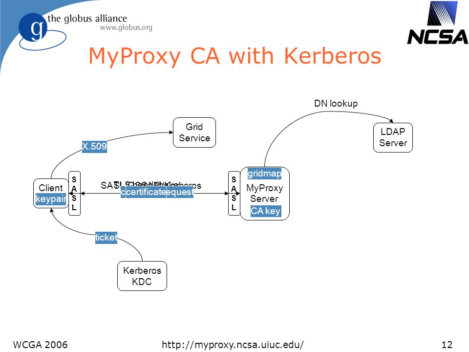 MyProxy CA with Kerberos