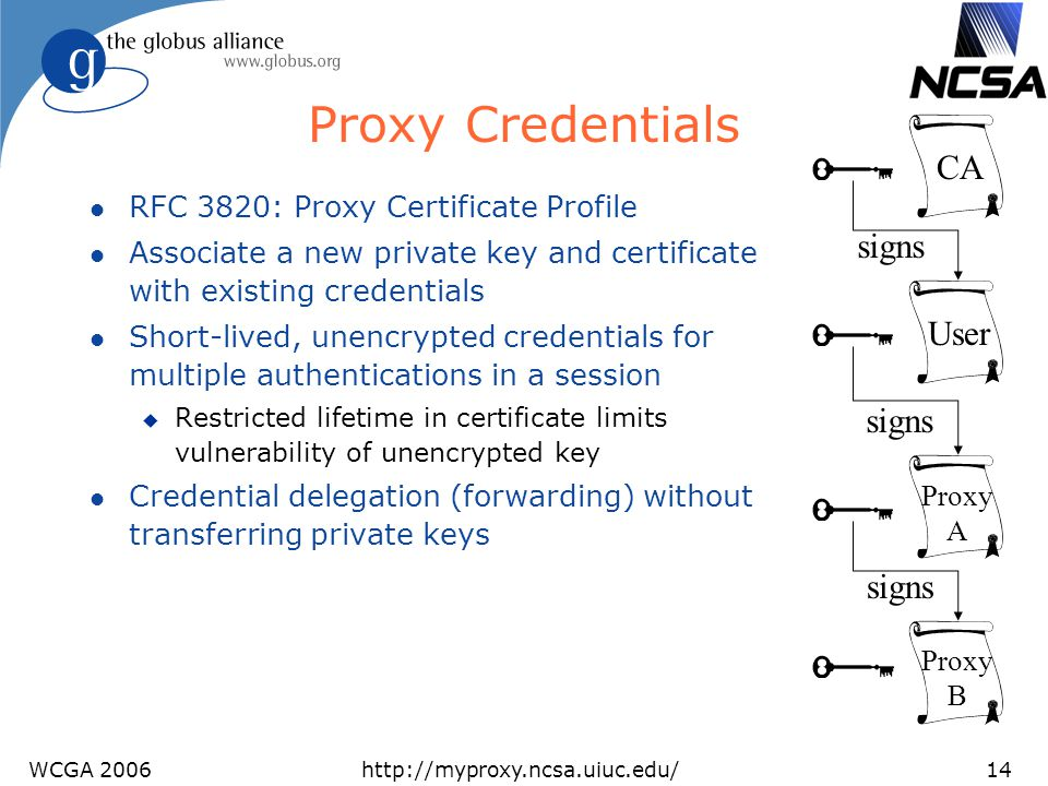 Proxy Credentials CA signs User signs signs