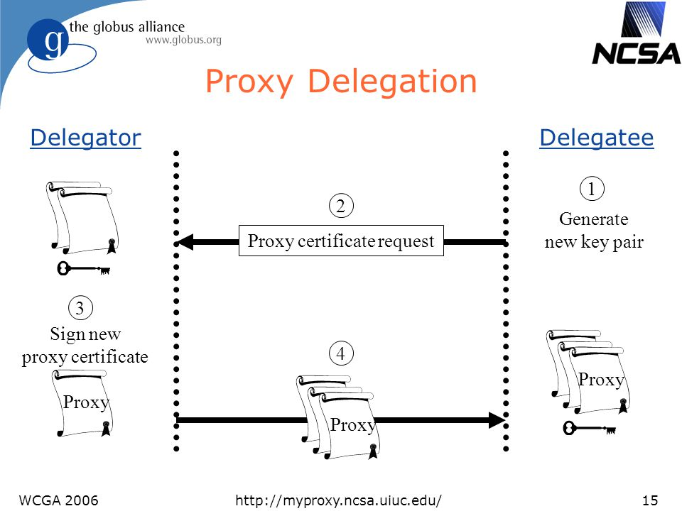 Proxy Delegation Delegator Delegatee 1 2 Generate new key pair