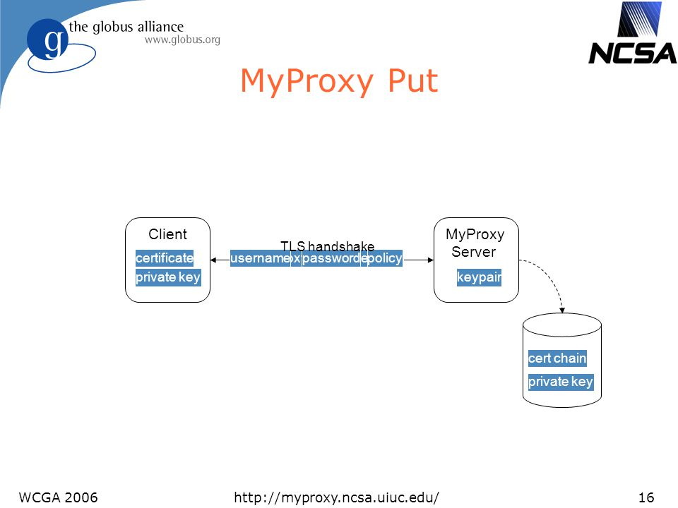 MyProxy Put Client MyProxy Server TLS handshake certificate username