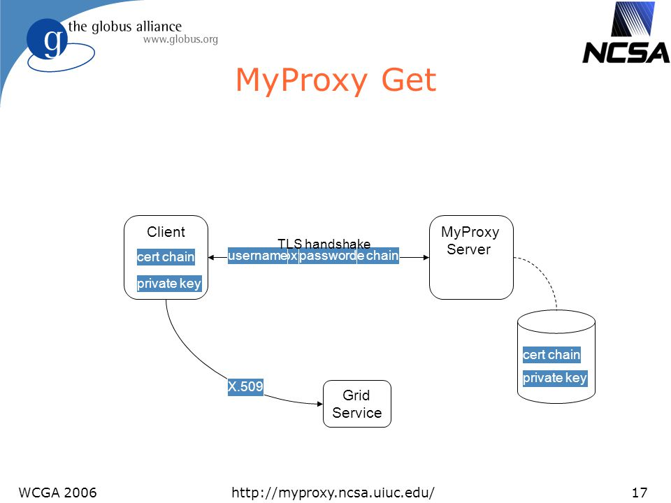 MyProxy Get Client MyProxy Server Grid Service TLS handshake