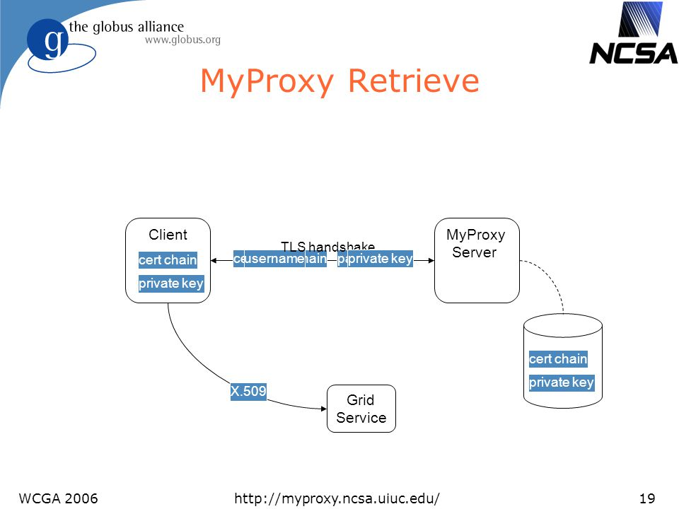 MyProxy Retrieve Client MyProxy Server Grid Service TLS handshake