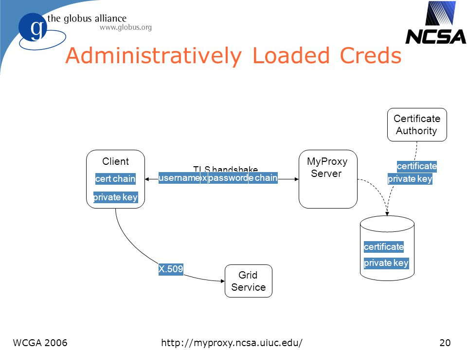 Administratively Loaded Creds