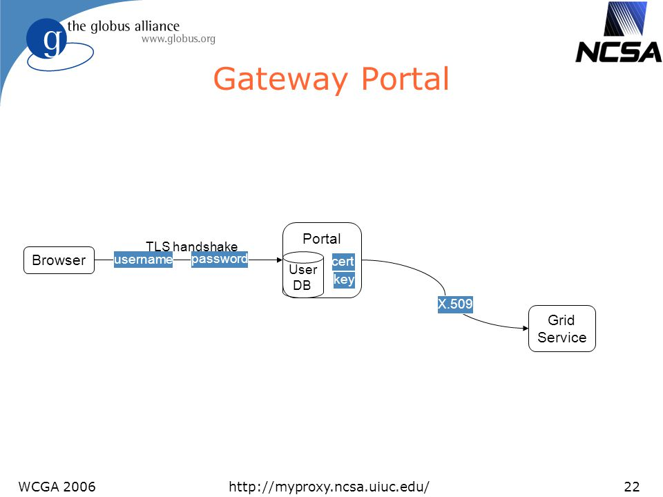 Gateway Portal Portal Browser Grid Service User DB cert key