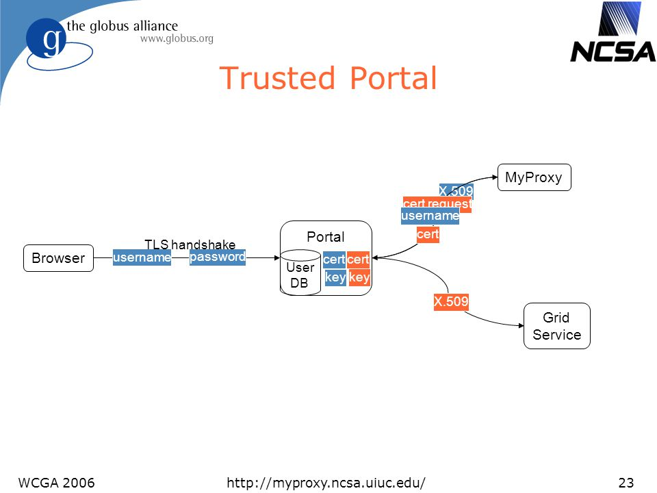 Trusted Portal MyProxy Portal Browser Grid Service X.509 cert request