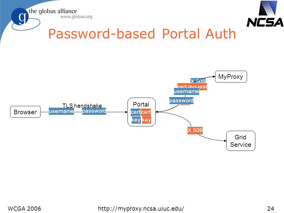 Password-based Portal Auth