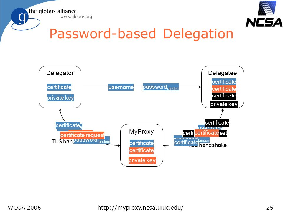 Password-based Delegation