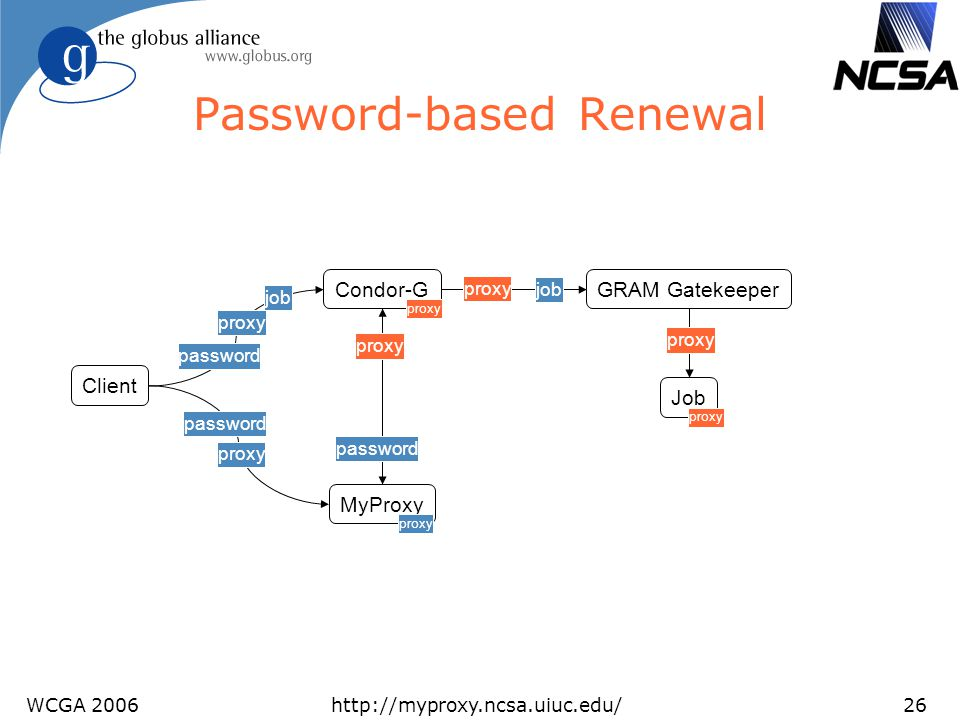 Password-based Renewal