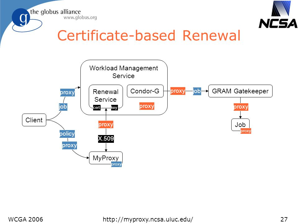 Certificate-based Renewal